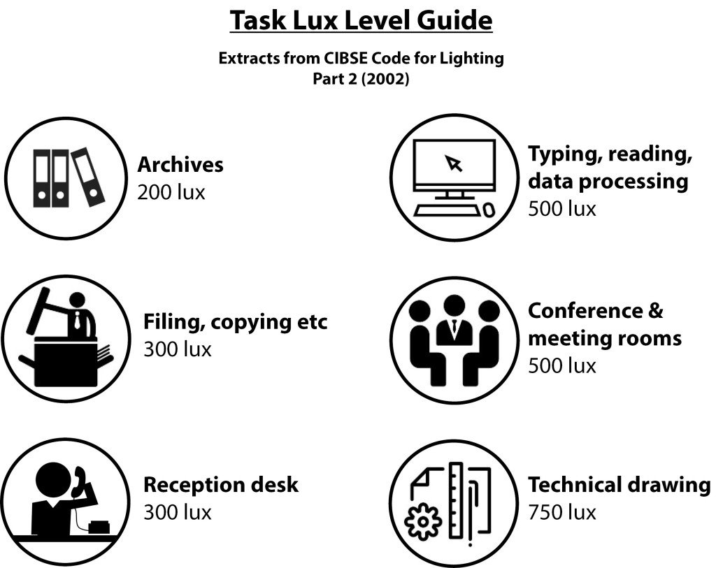 Light-level-guide_1-1024x813.jpg